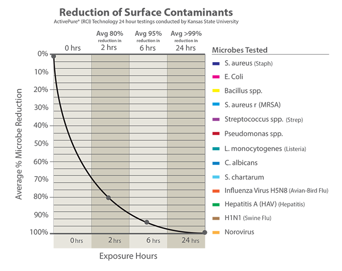 Chart of ActivePure's reduction of surface contaminants